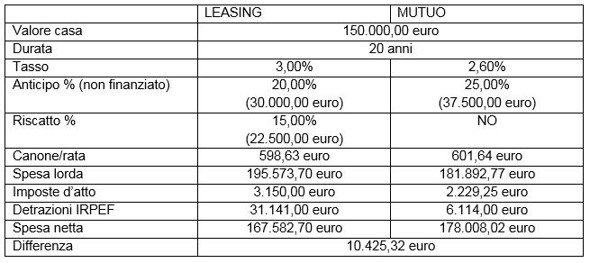 Confronto-mutuo-leasing