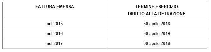 Se Il Diritto Alla Detrazione Sorge Nel Corso Dellu0027anno 2017 Potrà Essere  Esercitato Al Massimo Entro Il Prossimo 30 Aprile 2018, Che Rappresenta Il  Termine ...