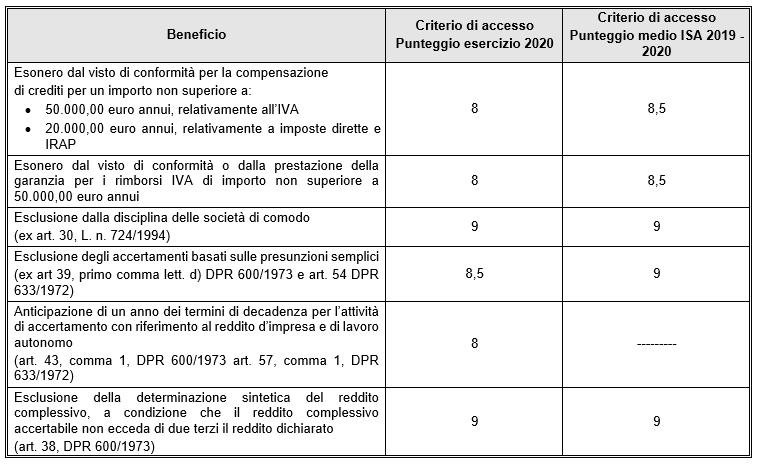 ISA, i criteri di accesso al regime premiale