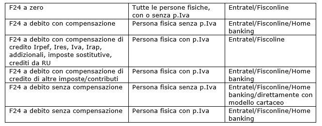 compensazione-F24-debiti-crediti
