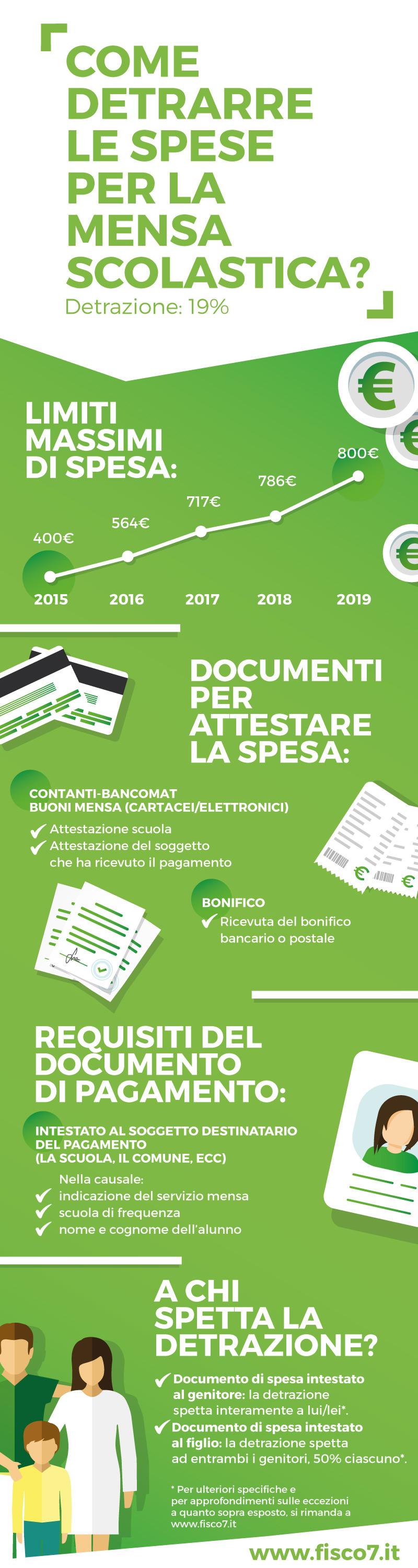 infografica_Fisco7_mensa
