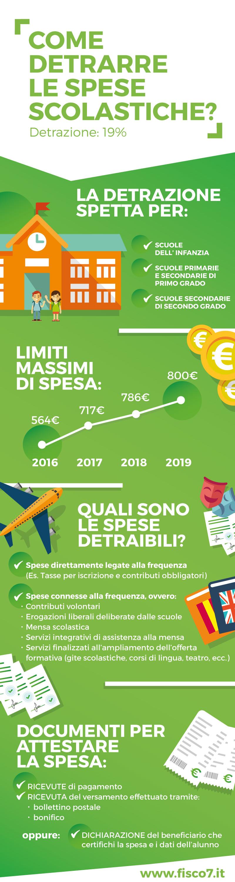 infografica_spese_scolastiche