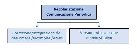 regolarizzazione-comunicazione-periodica