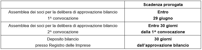 Approvazione bilanci 2020, proroga a 180 giorni