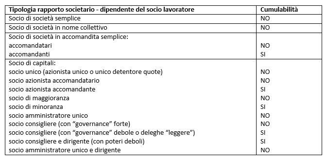 tipologia-rapporto-societario